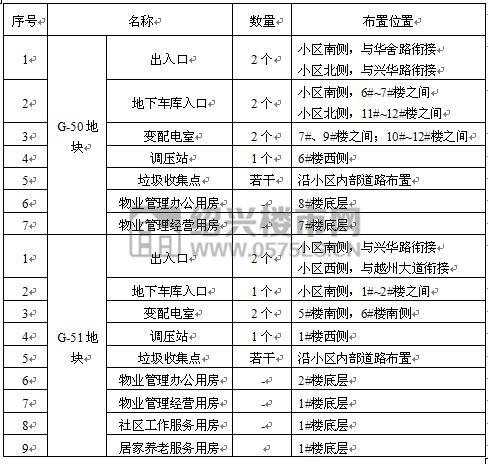 项目建筑、公用设施布局表