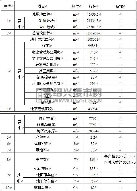 主要经济技术指标一览表