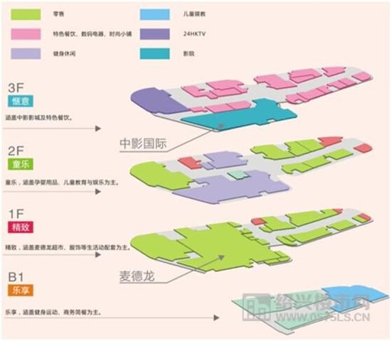 卖场规划图