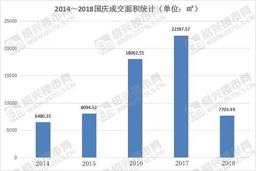 2014-2018国庆成交面积