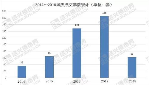 2014―2018国庆成交套数