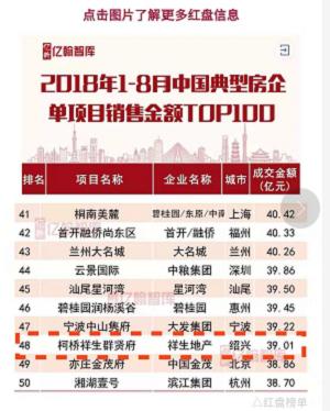 △中国房企红盘榜单