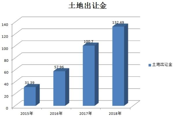 2015-2018年土地出让金对比图
