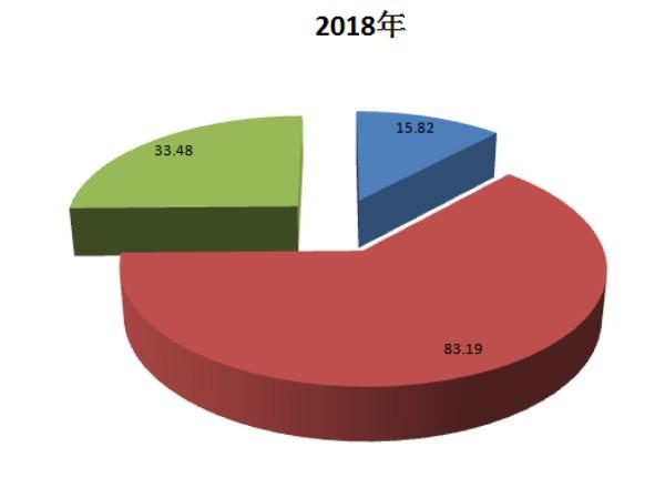 2018年土地出让金收入支出预算