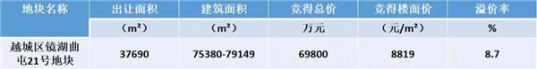 部分数据信息来源于搜狐焦点网绍兴站