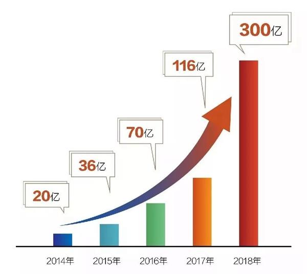保利发展浙江区域年度销售业绩