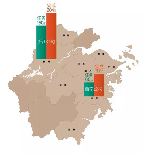2018年保利发展浙江区域销售业绩柱状图