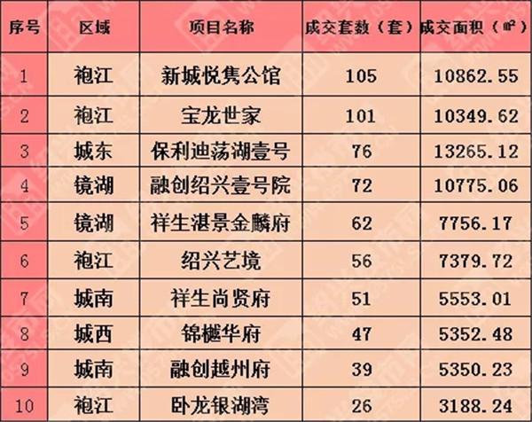 △数据来源:绍兴房地产信息网