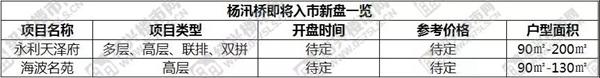 (来源:绍兴城建论坛、绍兴楼市网、安居客)