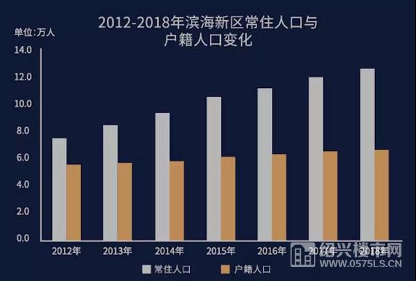 数据来源:绍兴信息统计网