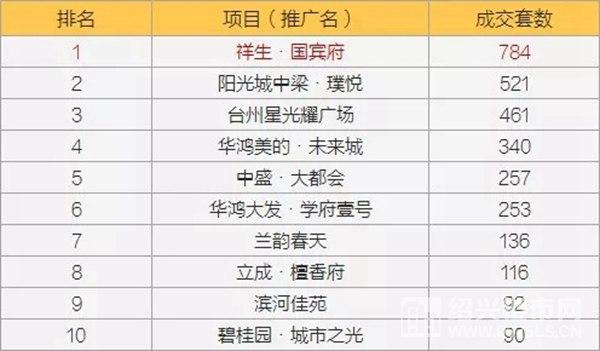 图七 今年1-8月路桥区商品房销售套数TOP10数据来源及整理制作:克而瑞浙江区域