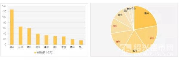 图三 今年1-8月祥生浙江地级城市销售情况和城市市场容量占比 整理制作:克而瑞浙江区域