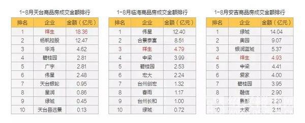 图五 今年1-8月祥生在部分城市的销售排名数据来源及整理制作:克而瑞浙江区域