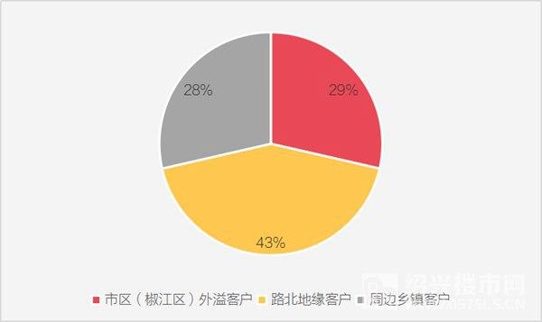 图六祥生国宾府成交客户来源数据来源及整理制作:克而瑞浙江区域