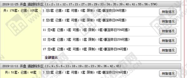(数据来源绍兴房产官方门户)