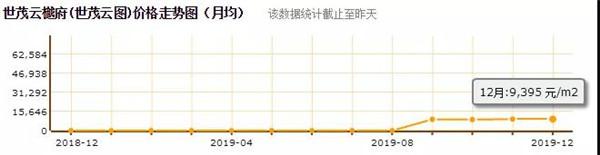 世茂云图12月在售均价(来源:绍兴房地产信息网)