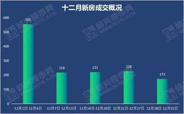 """12月成交1395套,环比上涨49%,年末""""翘尾"""",12月完美收官!  第1张"""