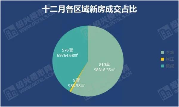 """12月成交1395套,环比上涨49%,年末""""翘尾"""",12月完美收官!  第2张"""