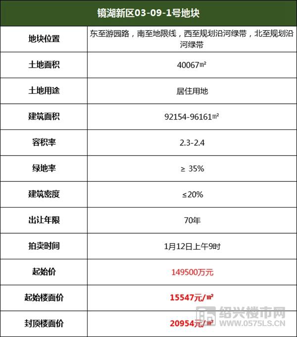 燃!楼面价20226元/㎡!中海19.45亿竞得镜湖奥体旁9.6万方宅地  第4张
