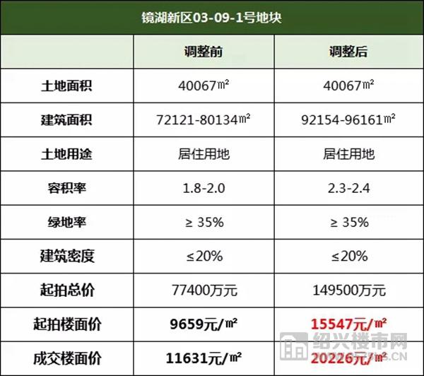 燃!楼面价20226元/㎡!中海19.45亿竞得镜湖奥体旁9.6万方宅地  第2张