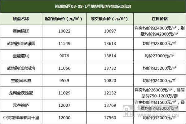 燃!楼面价20226元/㎡!中海19.45亿竞得镜湖奥体旁9.6万方宅地  第3张