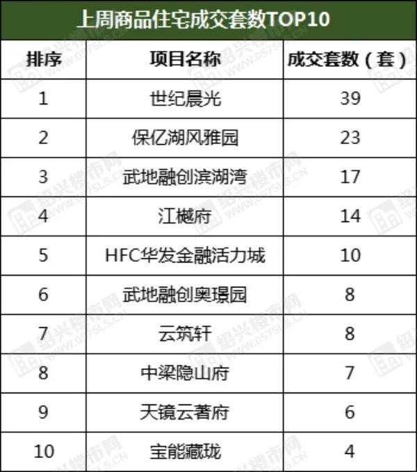 周成交150套,环比上涨83%,袍江热盘再次荣登榜首  第3张