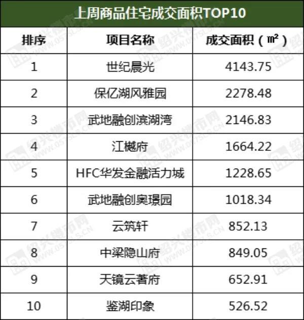 周成交150套,环比上涨83%,袍江热盘再次荣登榜首  第4张