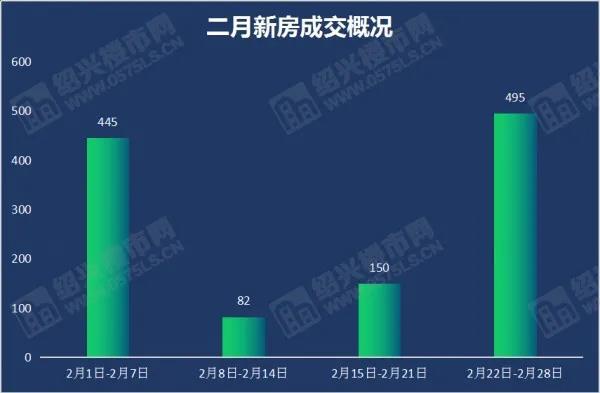 """2月成交1170套,环比上涨15%,3月有望迎""""小阳春"""" ?  第1张"""
