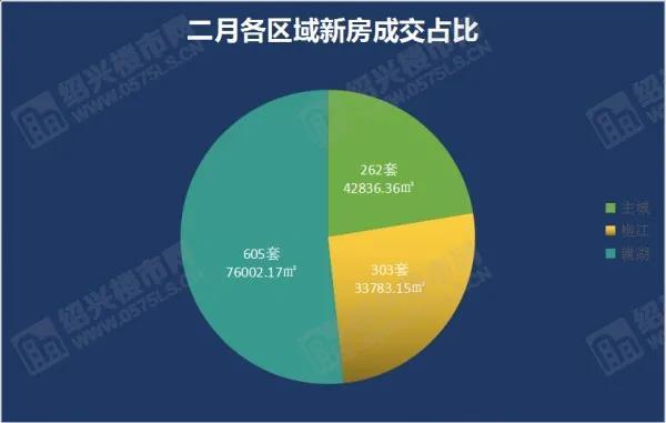 """2月成交1170套,环比上涨15%,3月有望迎""""小阳春"""" ?  第2张"""