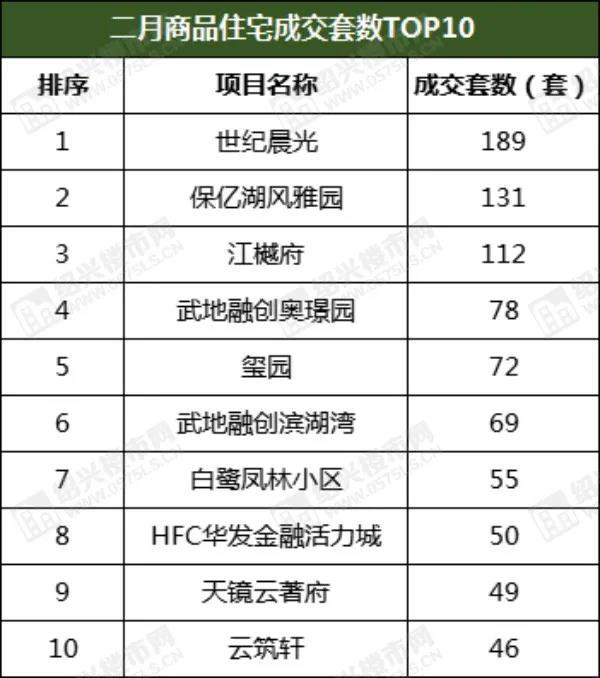 """2月成交1170套,环比上涨15%,3月有望迎""""小阳春"""" ?  第3张"""