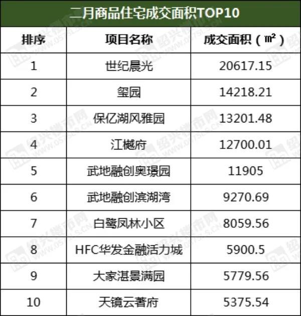 """2月成交1170套,环比上涨15%,3月有望迎""""小阳春"""" ?  第4张"""