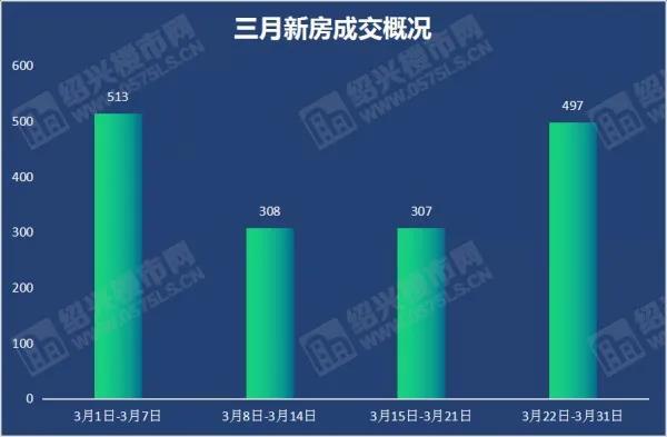 """3月成交1625套,环比上涨39%,4月新盘提前""""剧透""""  第1张"""