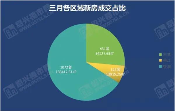 """3月成交1625套,环比上涨39%,4月新盘提前""""剧透""""  第2张"""