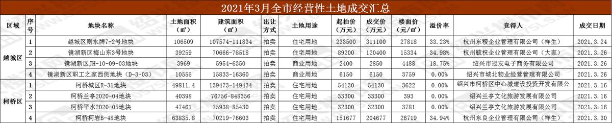 【土地月报】3月绍兴土地市场成交8宗 祥生梅开二度均封顶成交